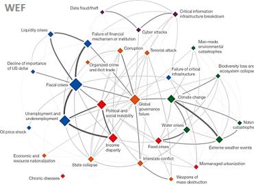Macro-Policy-Financial Interdependencies